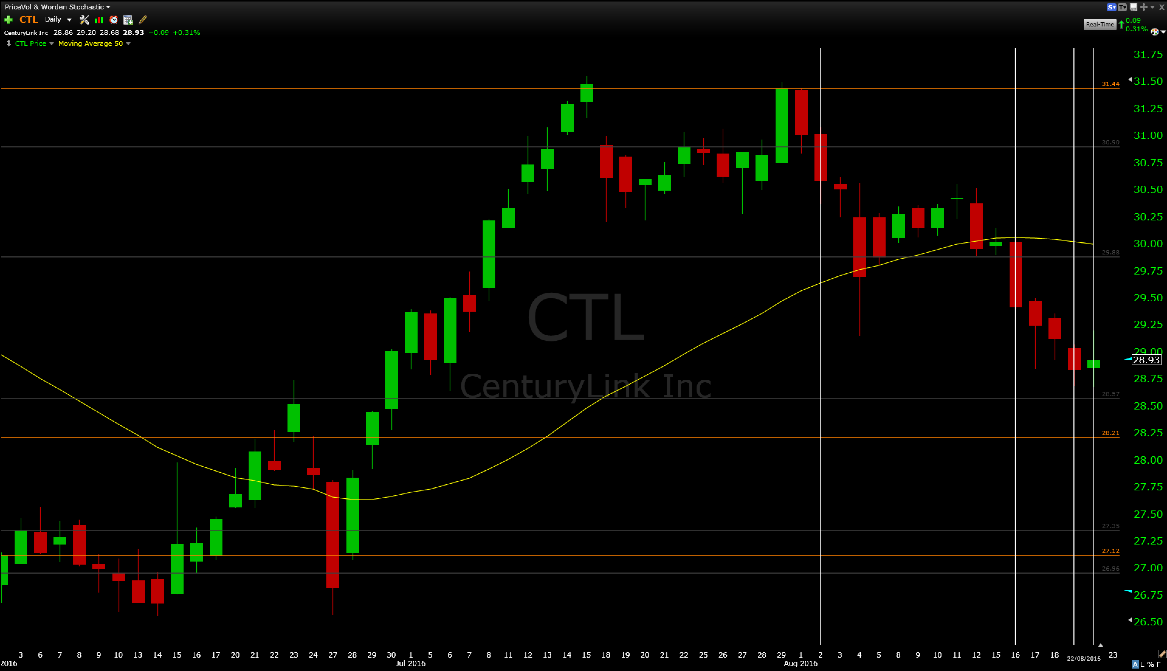 Ctl stock options