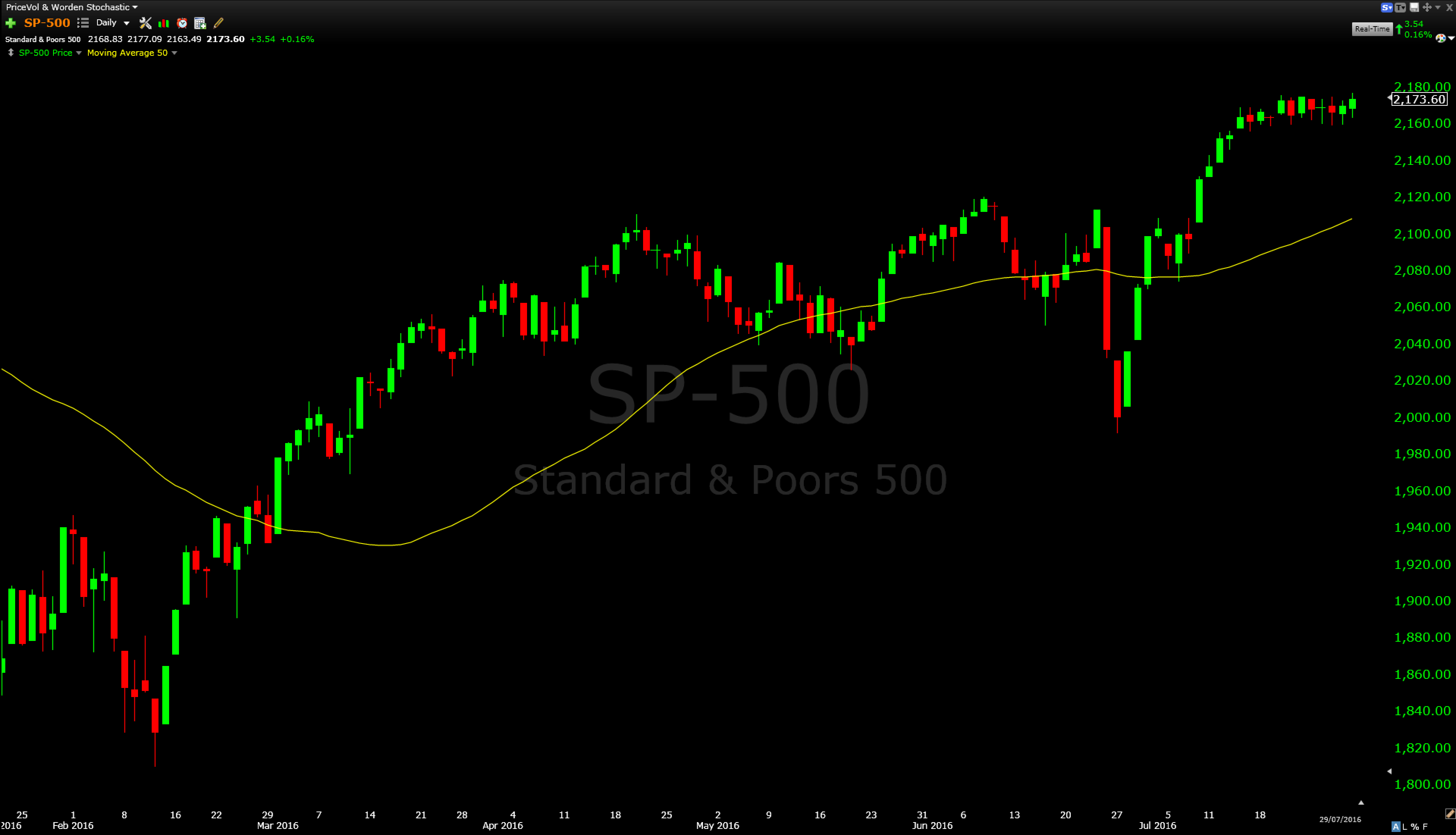 Daily Chart of the S&P 500