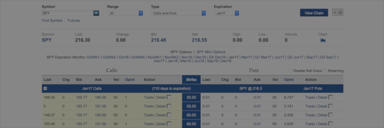 Spy stock options chain